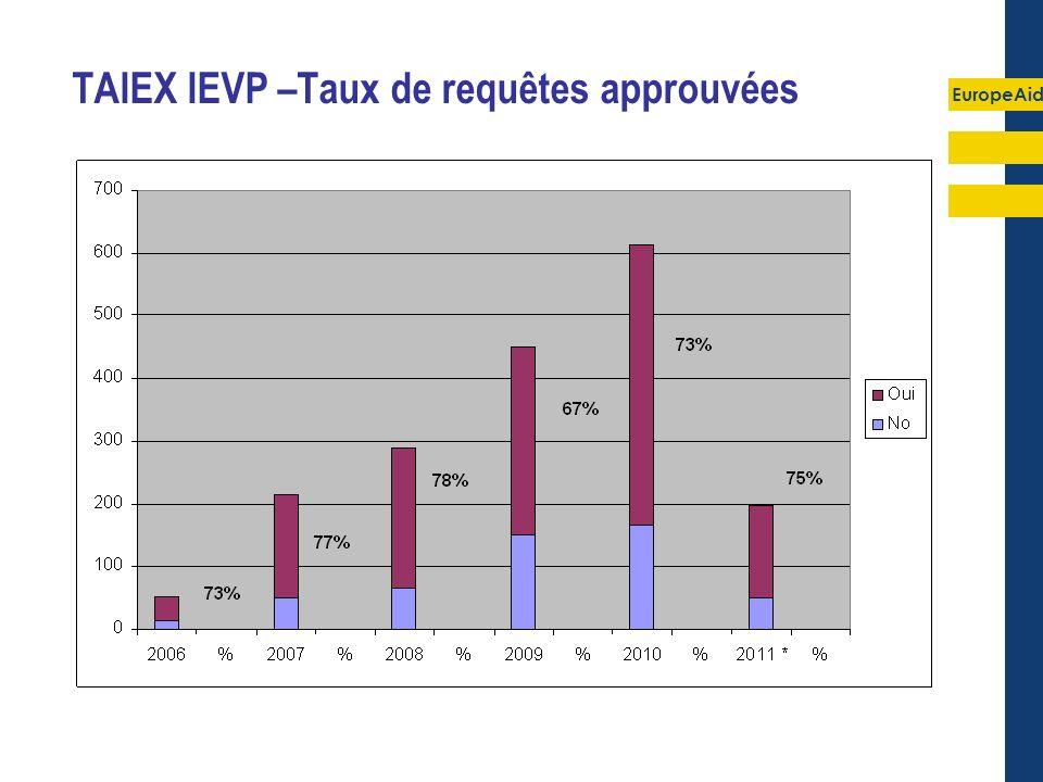EuropeAid TAIEX IEVP –Taux de requêtes approuvées