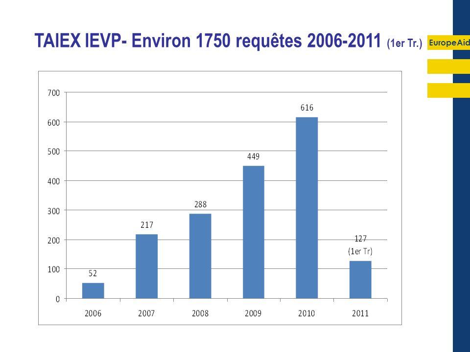 EuropeAid TAIEX IEVP - Requêtes 2006-2011 (1er Tr.)