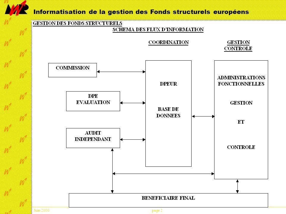 Juin 2000page 23 Informatisation de la gestion des Fonds structurels européens Recherche d informations (3) L interface de résultats Possibilité deffectuer des sous-totaux dans lordre daffichage des colonnes en désactivant les cases à cocher dans le bas de lécran