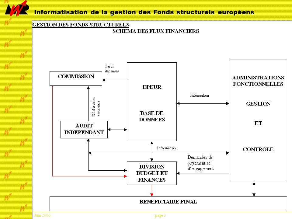 Juin 2000page 3 Informatisation de la gestion des Fonds structurels européens