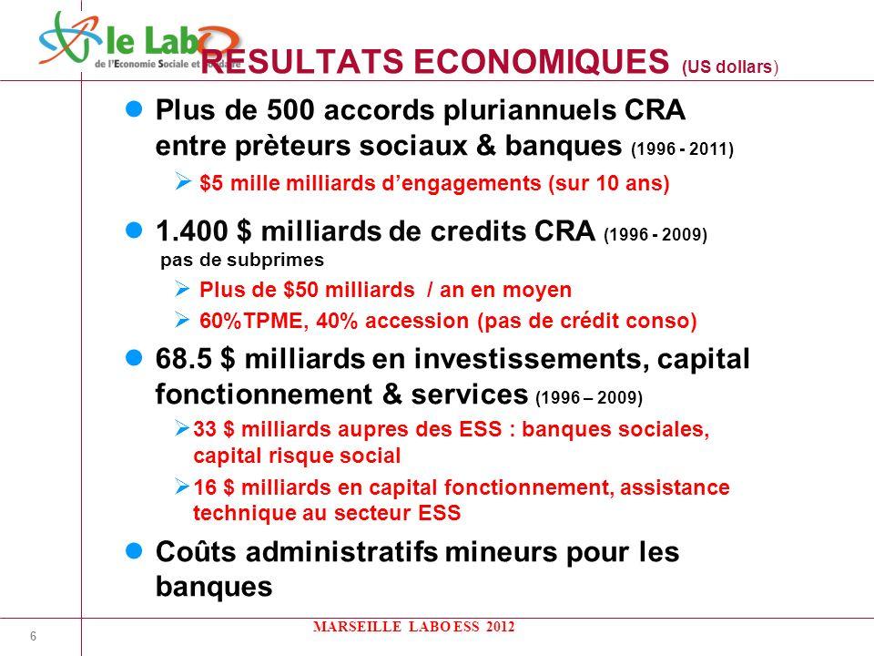 6 RESULTATS ECONOMIQUES (US dollars) Plus de 500 accords pluriannuels CRA entre prèteurs sociaux & banques (1996 - 2011) $5 mille milliards dengagements (sur 10 ans) 1.400 $ milliards de credits CRA (1996 - 2009) pas de subprimes Plus de $50 milliards / an en moyen 60%TPME, 40% accession (pas de crédit conso) 68.5 $ milliards en investissements, capital fonctionnement & services (1996 – 2009) 33 $ milliards aupres des ESS : banques sociales, capital risque social 16 $ milliards en capital fonctionnement, assistance technique au secteur ESS Coûts administratifs mineurs pour les banques MARSEILLE LABO ESS 2012