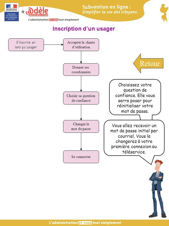 Inscription dun usager Sinscrire en tant quusager Accepter la charte dutilisation Donner ses coordonnées Se connecter Choisir sa question de confiance