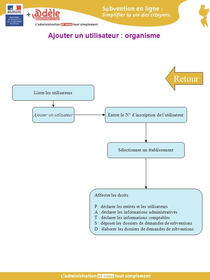 Entrer le N° dinscription de lutilisateur Sélectionner un établissement Affecter les droits P : déclarer les entités et les utilisateurs A : déclarer