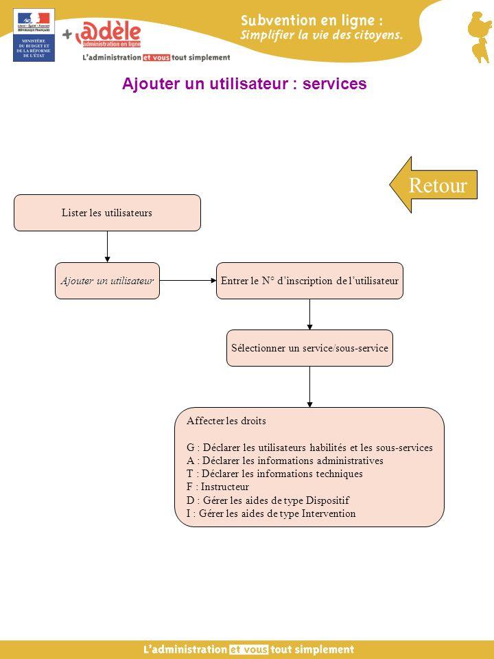Entrer le N° dinscription de lutilisateur Sélectionner un service/sous-service Affecter les droits G : Déclarer les utilisateurs habilités et les sous