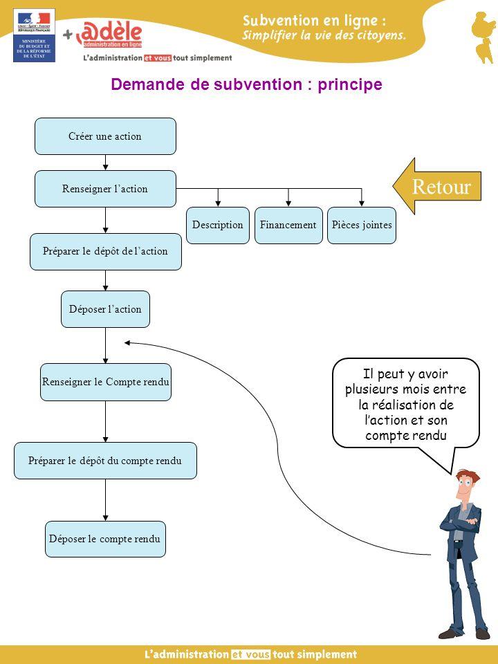 Créer une action Préparer le dépôt de laction Déposer laction Renseigner le Compte rendu Préparer le dépôt du compte rendu Déposer le compte rendu Dem