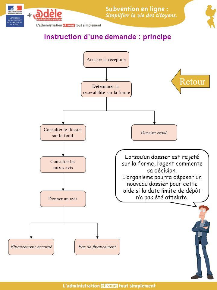 Accuser la réception Déterminer la recevabilité sur la forme Consulter le dossier sur le fond Donner un avis Pas de financement Financement accordé Do
