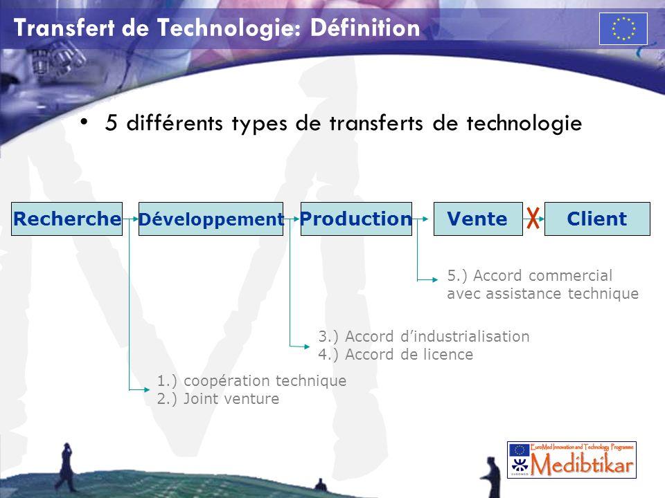M Transfert de Technologie: Définition 5 différents types de transferts de technologie VenteProduction Développement RechercheClient 1.) coopération t