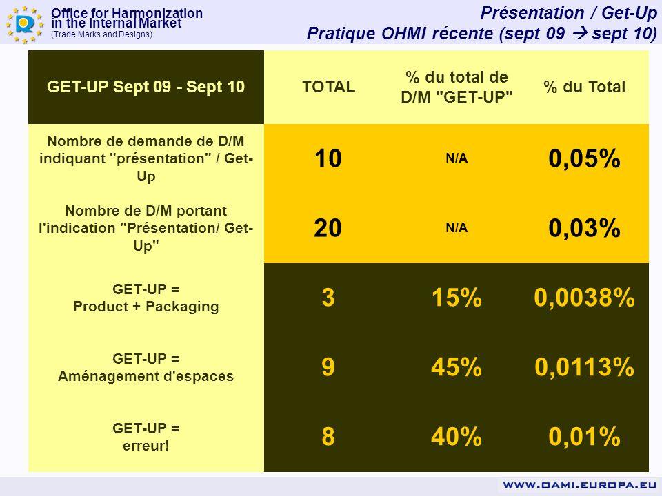 Office for Harmonization in the Internal Market (Trade Marks and Designs) Présentation / Get-Up Pratique OHMI récente (sept 09 sept 10) GET-UP Sept 09 - Sept 10TOTAL % du total de D/M GET-UP % du Total Nombre de demande de D/M indiquant présentation / Get- Up 10 N/A 0,05% Nombre de D/M portant l indication Présentation/ Get- Up 20 N/A 0,03% GET-UP = Product + Packaging 315%0,0038% GET-UP = Aménagement d espaces 945%0,0113% GET-UP = erreur.