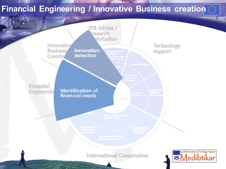 M Financial Engineering / Innovative Business creation