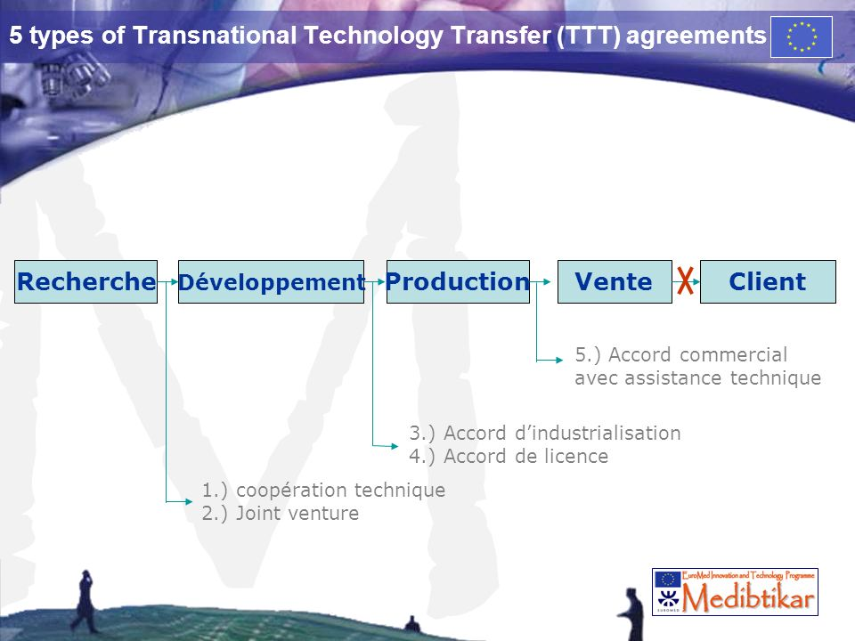 M 5 types of Transnational Technology Transfer (TTT) agreements VenteProduction Développement RechercheClient 1.) coopération technique 2.) Joint venture 3.) Accord dindustrialisation 4.) Accord de licence 5.) Accord commercial avec assistance technique