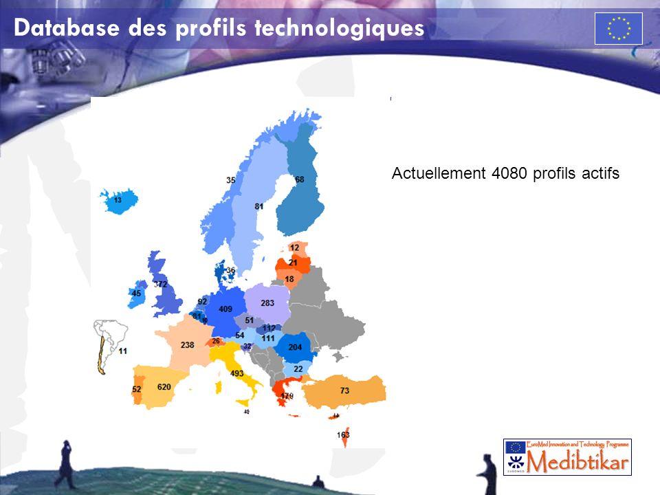 M Database des profils technologiques Actuellement 4080 profils actifs