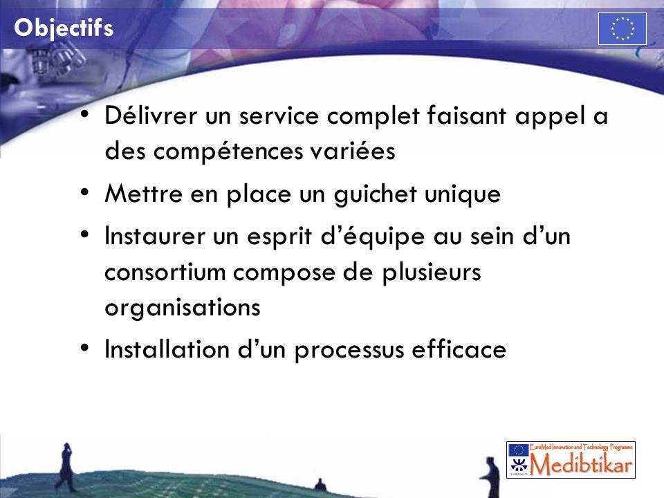 Niveaux daction 2 niveaux principaux: –Gouvernance (horizontal) –Opérationnel (vertical)