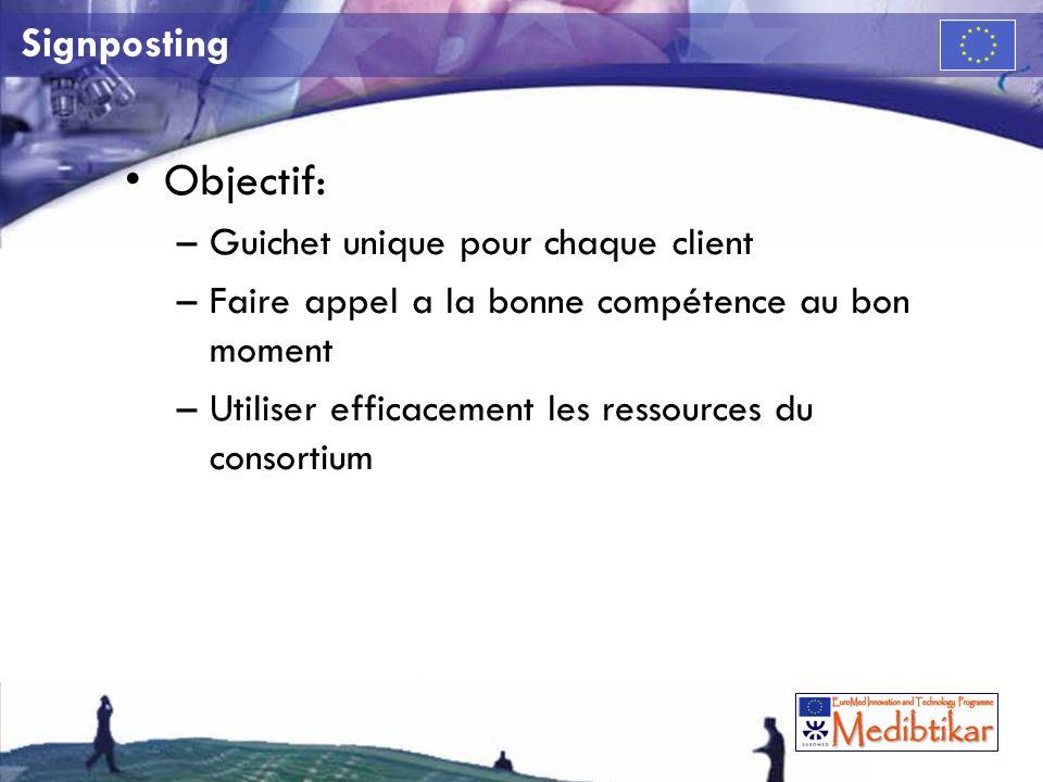 Signposting Objectif: –Guichet unique pour chaque client –Faire appel a la bonne compétence au bon moment –Utiliser efficacement les ressources du consortium