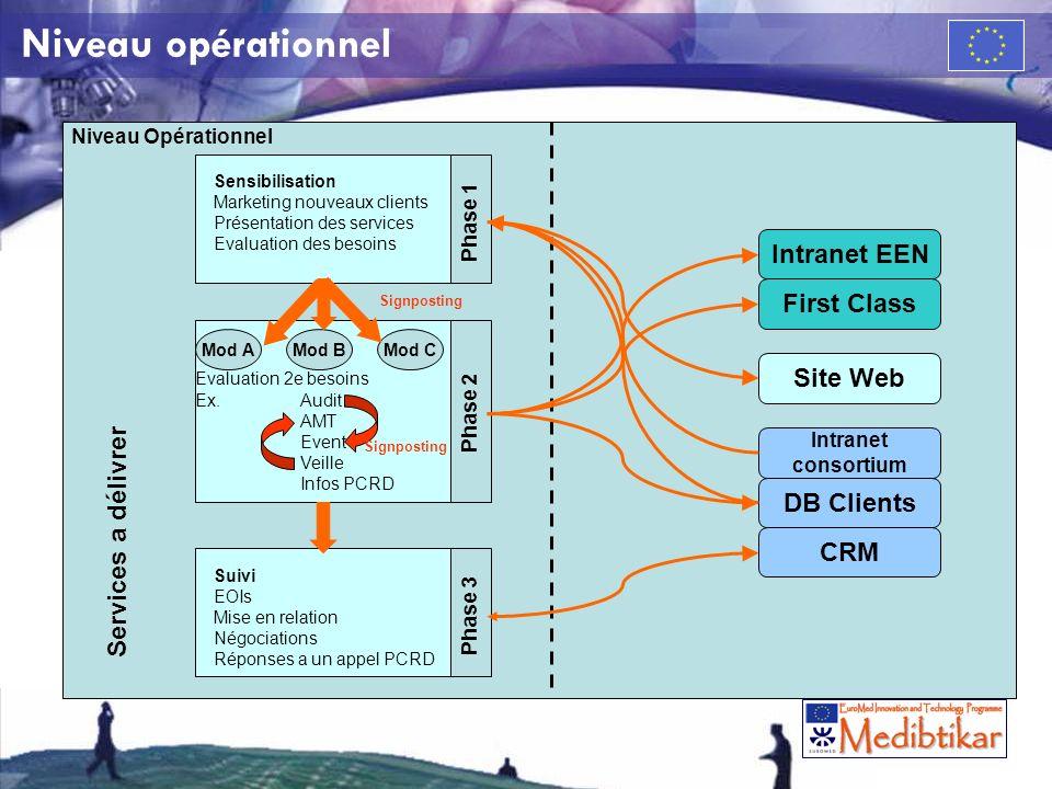 Niveau opérationnel Niveau Opérationnel Sensibilisation Marketing nouveaux clients Présentation des services Evaluation des besoins Phase 1 Evaluation 2e besoins Ex.
