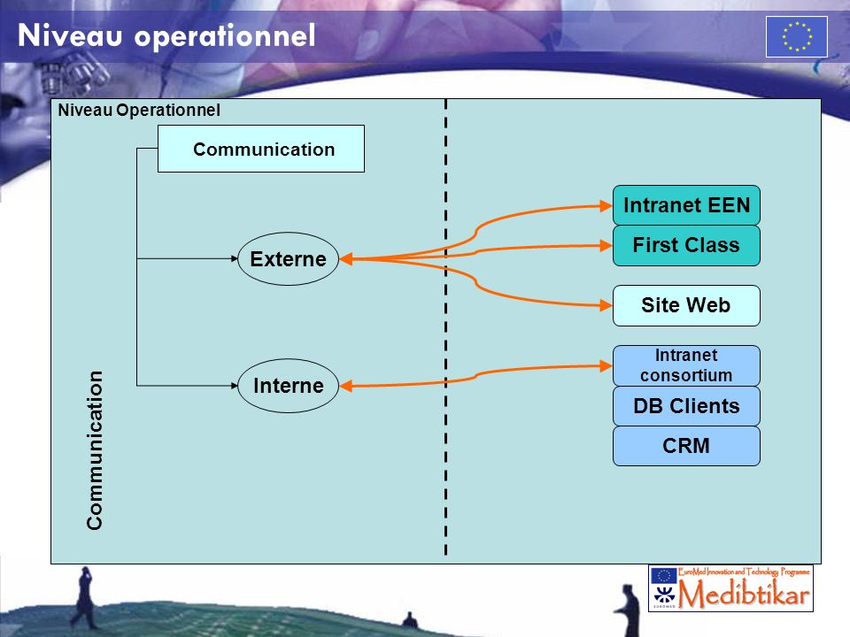 Niveau operationnel Niveau Operationnel Communication Intranet EEN First Class Site Web Intranet consortium CRM DB Clients Externe Interne