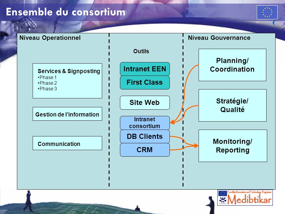 Ensemble du consortium Niveau Operationnel Intranet EEN First Class Site Web Intranet consortium CRM DB Clients Services & Signposting Phase 1 Phase 2