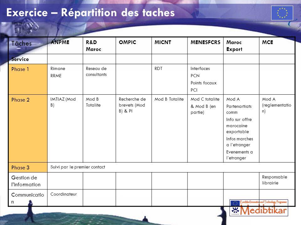 Exercice – Répartition des taches Tâches ANPMER&D Maroc OMPICMICNTMENESFCRSMaroc Export MCE Service Phase 1 Rimane RRME Reseau de consultants RDTInterfaces PCN Points focaux PCI Phase 2 IMTIAZ (Mod B) Mod B Totalite Recherche de brevets (Mod B) & PI Mod B TotaliteMod C totalite & Mod B (en partie) Mod A Partenartiats comm Info sur offre marocaine exportable Infos marches a letranger Evenements a letranger Mod A (reglementatio n) Phase 3 Suivi par le premier contact Gestion de linformation Responsable librairie Communicatio n Coordinateur
