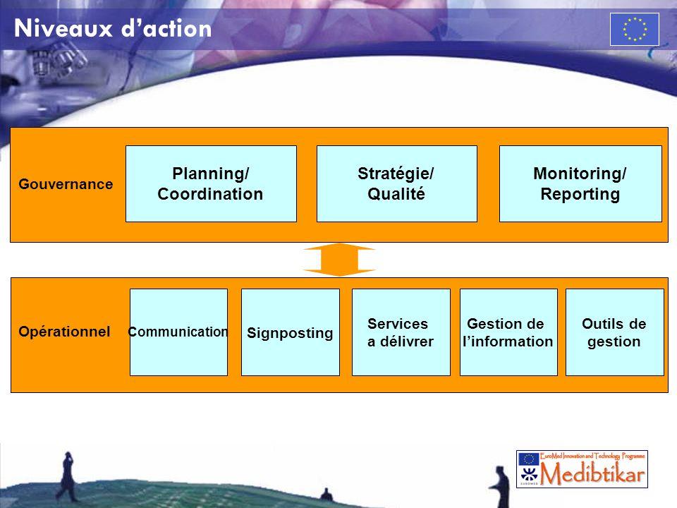 Gestion de linformation Interne But: –Echanger les informations entre les partenaires du consortium Comment: Mise en place doutils et procédures