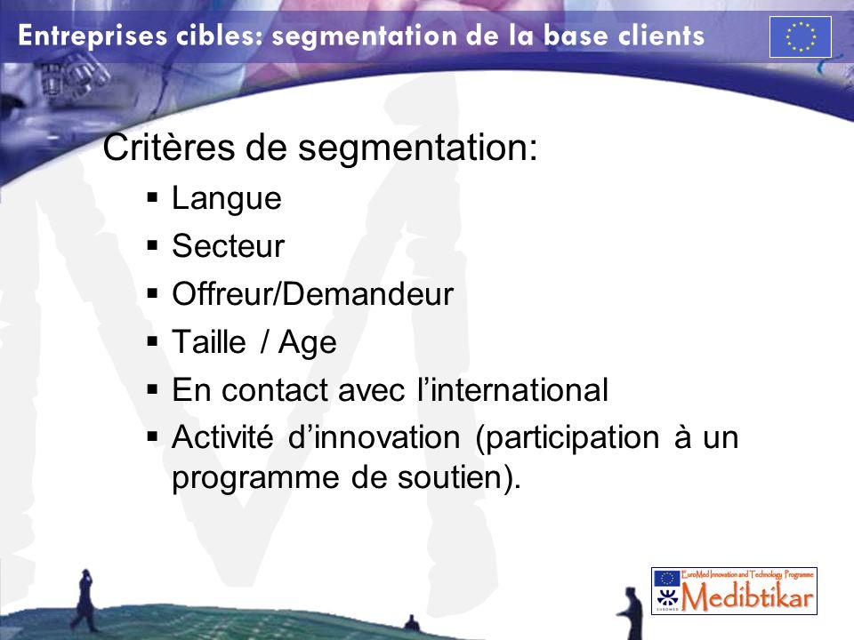M Entreprises cibles: segmentation de la base clients Critères de segmentation: Langue Secteur Offreur/Demandeur Taille / Age En contact avec linternational Activité dinnovation (participation à un programme de soutien).
