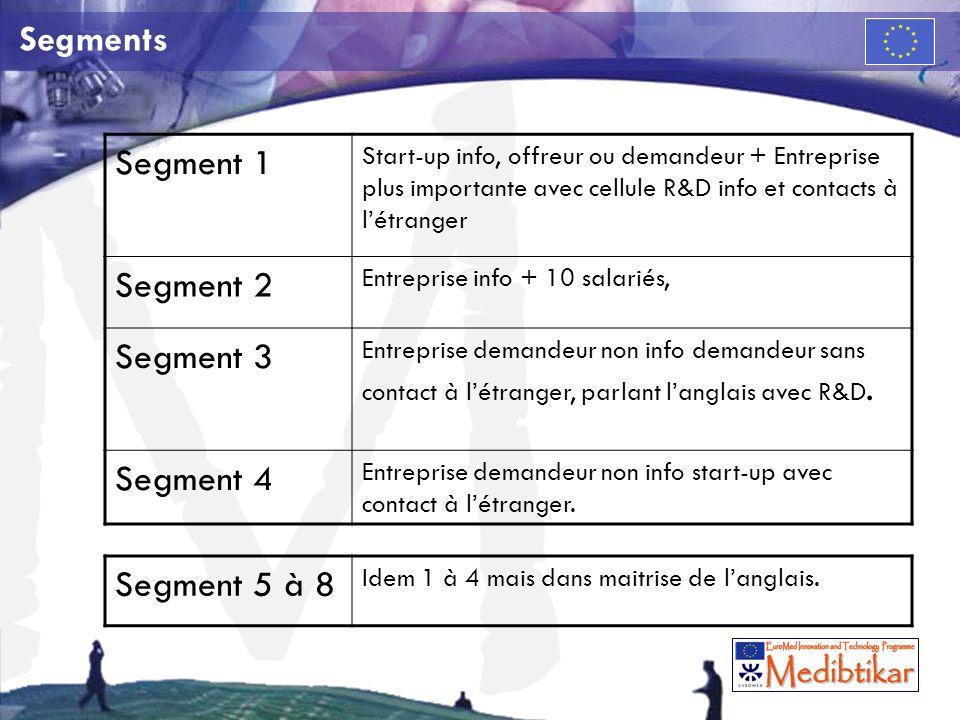 M Segments Segment 1 Start-up info, offreur ou demandeur + Entreprise plus importante avec cellule R&D info et contacts à létranger Segment 2 Entreprise info + 10 salariés, Segment 3 Entreprise demandeur non info demandeur sans contact à létranger, parlant langlais avec R&D.