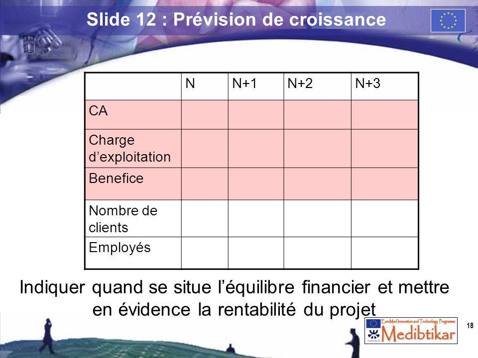NN+1N+2N+3 CA Charge dexploitation Benefice Nombre de clients Employés Indiquer quand se situe léquilibre financier et mettre en évidence la rentabili
