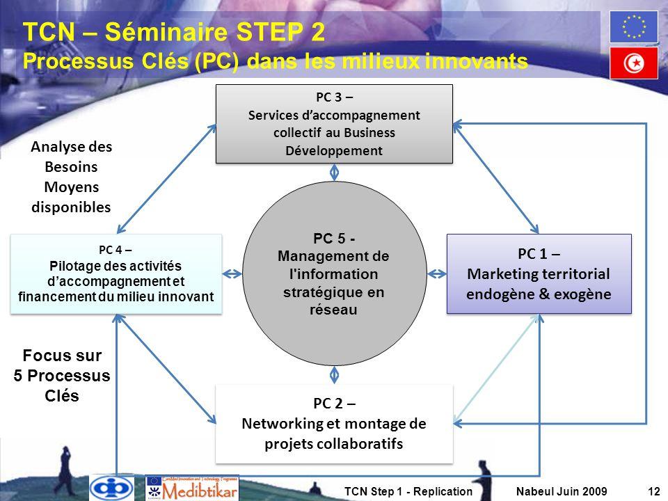 TCN Step 1 - ReplicationNabeul Juin 200912 TCN – Séminaire STEP 2 Processus Clés (PC) dans les milieux innovants PC 3 – Services daccompagnement colle