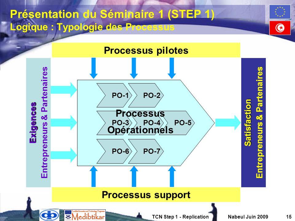 TCN Step 1 - ReplicationNabeul Juin 200915 Présentation du Séminaire 1 (STEP 1) Logique : Typologie des Processus Processus pilotes Exigences Entrepre
