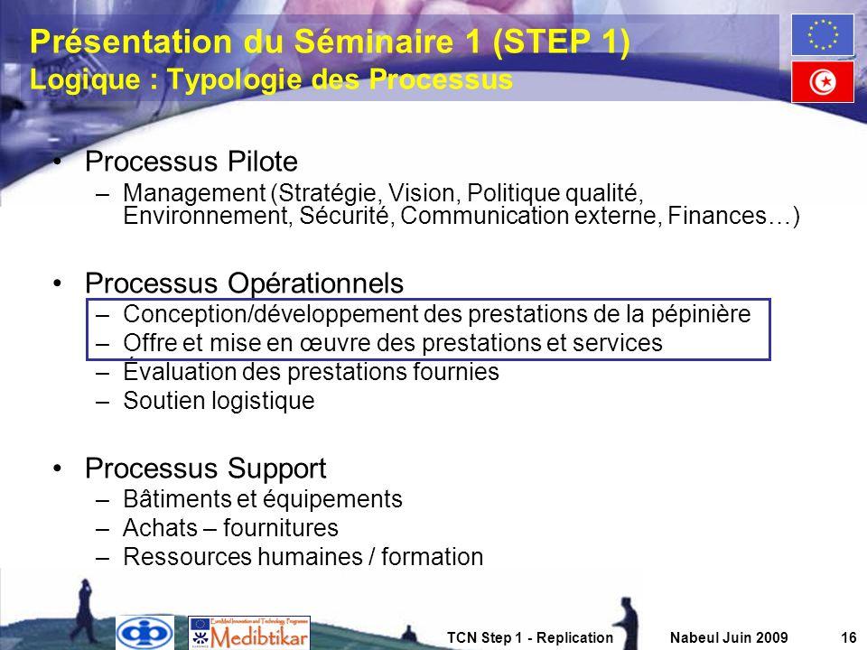 TCN Step 1 - ReplicationNabeul Juin 200916 Présentation du Séminaire 1 (STEP 1) Logique : Typologie des Processus Processus Pilote –Management (Straté