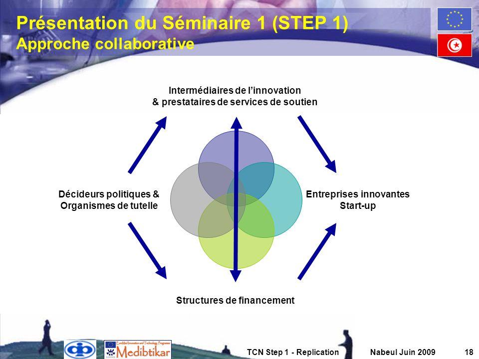 TCN Step 1 - ReplicationNabeul Juin 200918 Présentation du Séminaire 1 (STEP 1) Approche collaborative Intermédiaires de linnovation & prestataires de