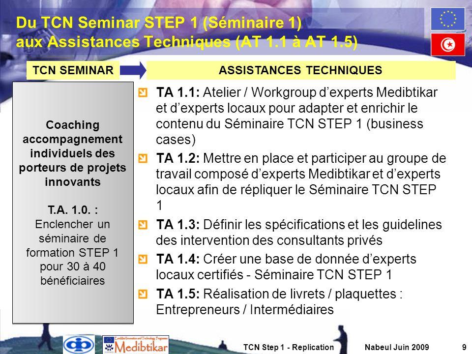 TCN Step 1 - ReplicationNabeul Juin 200910 Du TCN Seminar STEP 2 (Séminaire 2) aux Assistances Techniques (AT 2.1–2.5 / 3.1–3.2) TA 2.1: Stimulation des projets coopératifs de R&D : favoriser les projets collaboratifs entre centres de recherche, start-up, PME-PMI et grands groupes TA 2.2: Stimulation des projets coopératifs entre intermédiaires de linnovation : favoriser le montage de projets coopératifs entre intermédiaires afin daméliorer la qualité des services et de développer une nouvelle offre TA 2.3: Tester et lancer des services de business développement à léchelle de tous les participants du projet Medibtikar – Services de coaching en équipe restreinte pour la coopération transnationale TA 2.4: Tester et lancer des services de veille marché et de veille technologique – linformation stratégique marchés, outil permettant aux start-up datteindre leurs marchés et aux PME-PMI de gagner en compétitivité.