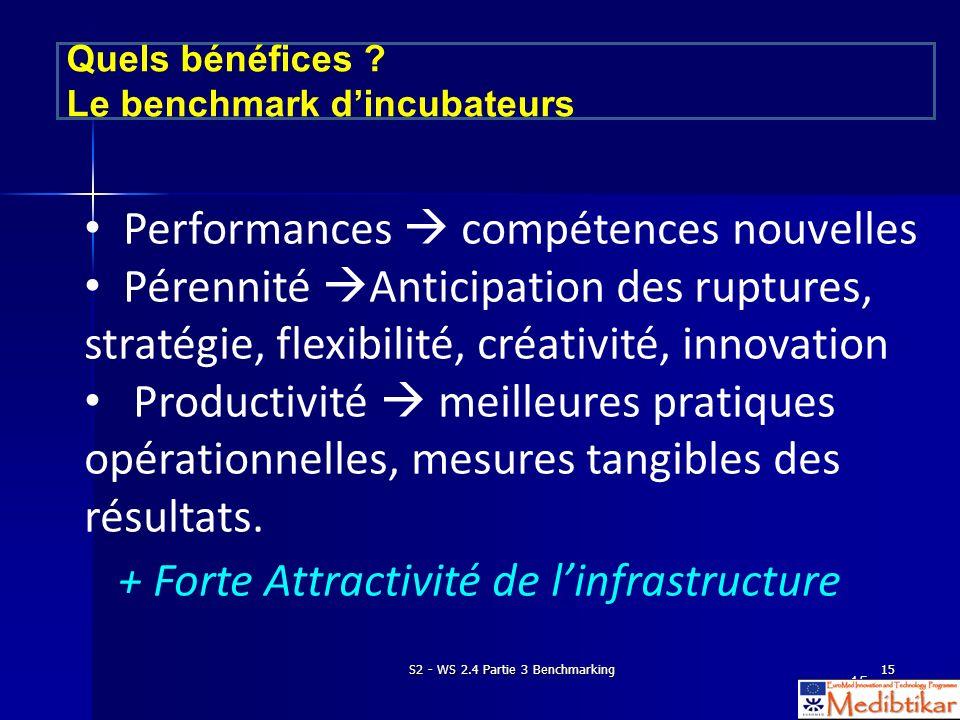 S2 - WS 2.4 Partie 3 Benchmarking15 Performances compétences nouvelles Pérennité Anticipation des ruptures, stratégie, flexibilité, créativité, innovation Productivité meilleures pratiques opérationnelles, mesures tangibles des résultats.