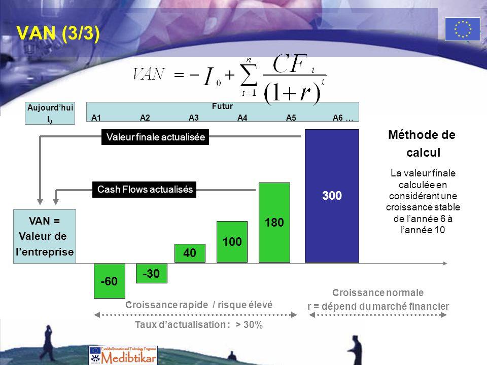 Croissance normale r = dépend du marché financier VAN (3/3) VAN = Valeur de lentreprise -60 -30 40 100 180 300 Cash Flows actualisés Valeur finale actualisée Aujourdhui I 0 Futur A1A2A3A4A5A6 … Croissance rapide / risque élevé Taux dactualisation : > 30% La valeur finale calculée en considérant une croissance stable de lannée 6 à lannée 10 Méthode de calcul