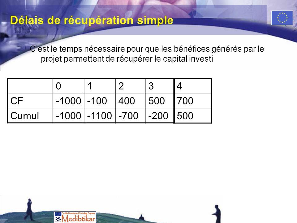 Délais de récupération simple Cest le temps nécessaire pour que les bénéfices générés par le projet permettent de récupérer le capital investi 0123 CF-1000-100400500 Cumul-1000-1100-700-200 4 700 500