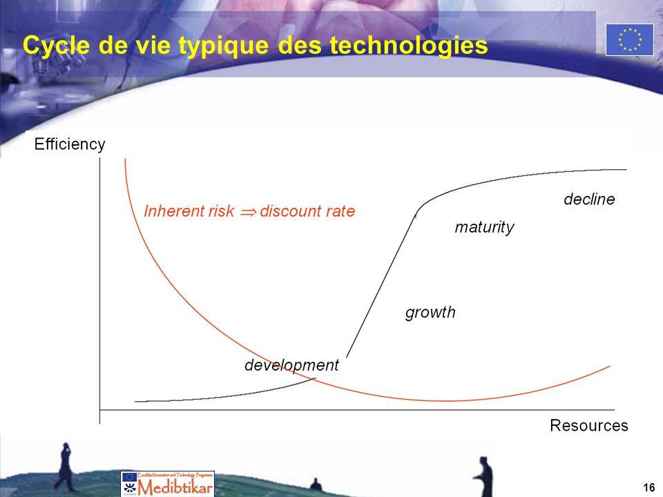 Cycle de vie typique des technologies 16