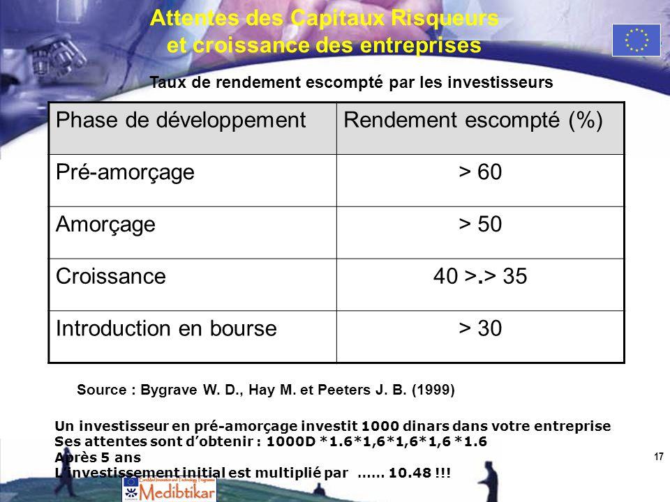 Attentes des Capitaux Risqueurs et croissance des entreprises 17 Phase de développementRendement escompté (%) Pré-amorçage> 60 Amorçage> 50 Croissance40 >.> 35 Introduction en bourse> 30 Taux de rendement escompté par les investisseurs Source : Bygrave W.