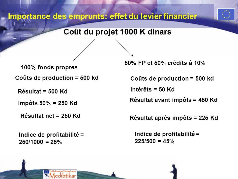 Importance des emprunts: effet du levier financier Coût du projet 1000 K dinars 100% fonds propres 50% FP et 50% crédits à 10% Coûts de production = 500 kd Impôts 50% = 250 Kd Résultat = 500 Kd Résultat net = 250 Kd Indice de profitabilité = 250/1000 = 25% Coûts de production = 500 kd Intérêts = 50 Kd Résultat avant impôts = 450 Kd Résultat après impôts = 225 Kd Indice de profitabilité = 225/500 = 45%