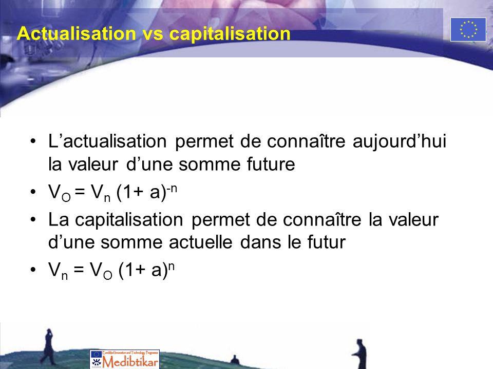 Actualisation vs capitalisation Lactualisation permet de connaître aujourdhui la valeur dune somme future V O = V n (1+ a) -n La capitalisation permet de connaître la valeur dune somme actuelle dans le futur V n = V O (1+ a) n