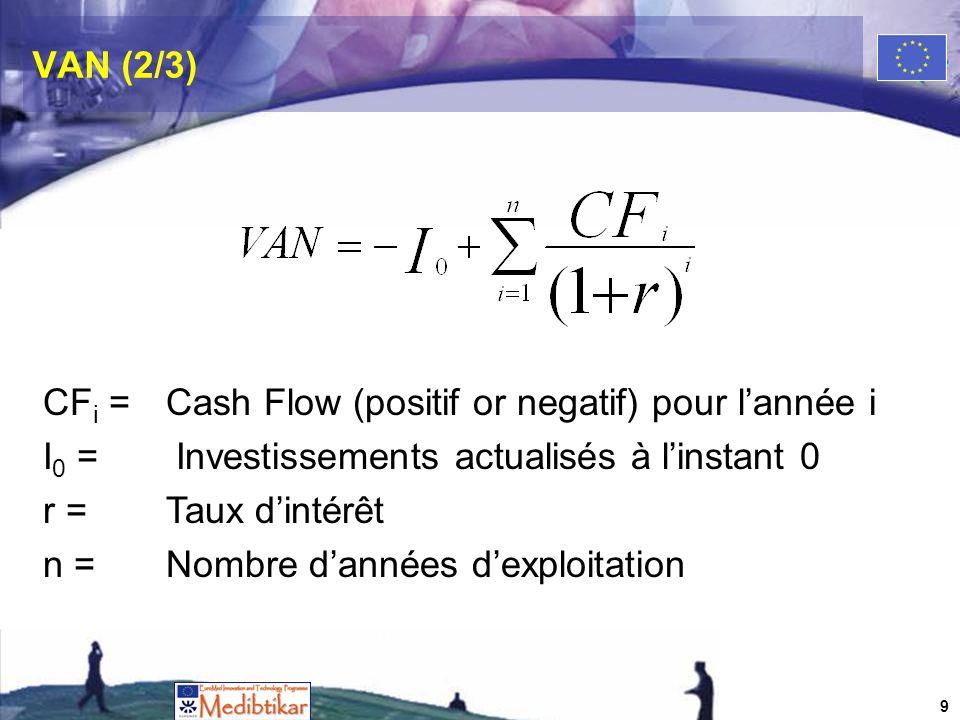 VAN (2/3) CF i =Cash Flow (positif or negatif) pour lannée i I 0 = Investissements actualisés à linstant 0 r =Taux dintérêt n = Nombre dannées dexploitation 9