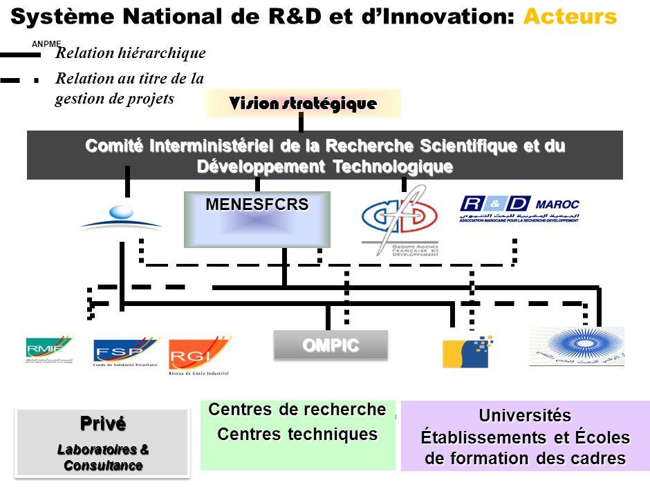 1 Plan daction 2006 2010 Système National de R&D et dInnovation: Vision stratégique H.B.: Hypothèse Basse - H.H.: Hypothèse Haute