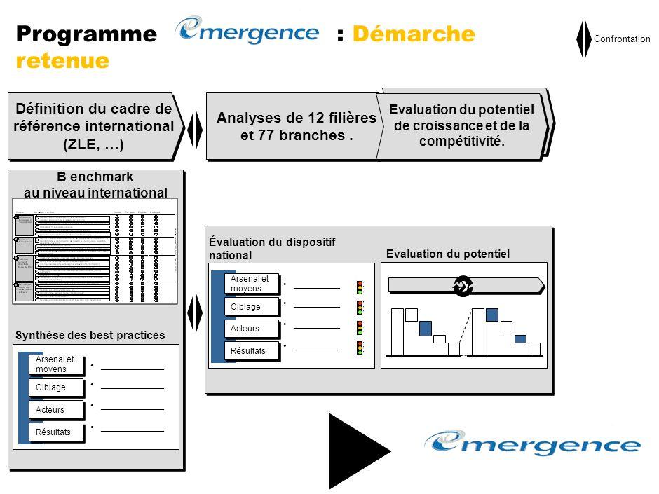Programme Emergence Système national de R&D et de linnovation La R&D et linnovation dans les entreprises marocaines ANPME: Programmes de R&D et dinnov