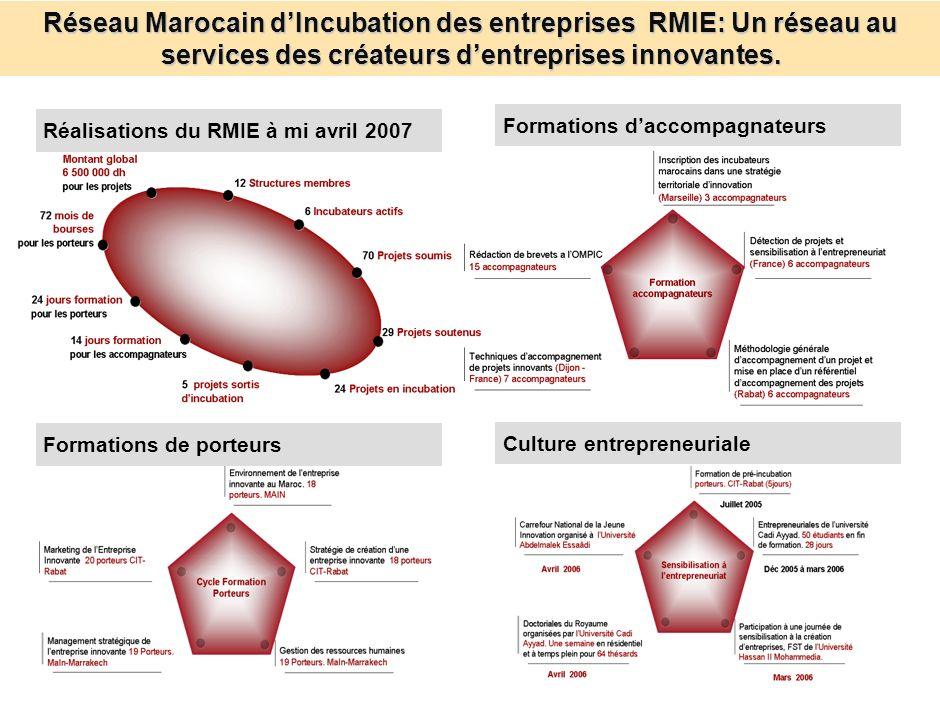 Provision pour R&D et Restructuration: Premier incitatif en faveur des entreprises développant la R&D&I. Stratégie FINCOME : Programme pour la mobilis