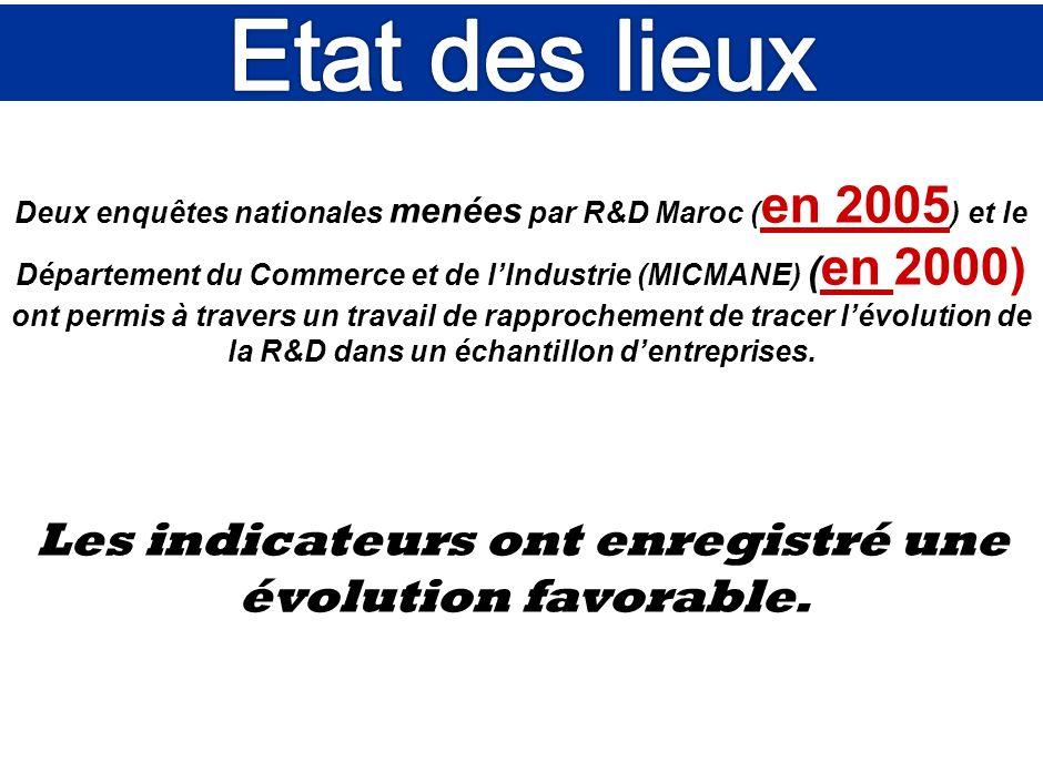 Programme Emergence Système national de R&D et de linnovation La R&D et linnovation dans les entreprises marocaines. ANPME: Programmes de R&D et dinno