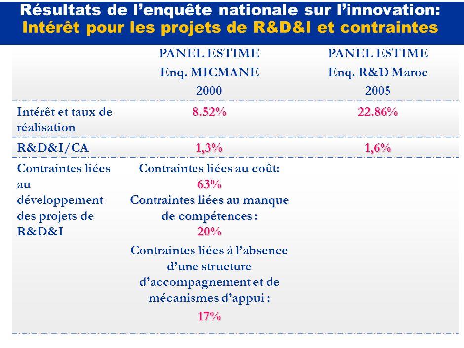 Deux enquêtes nationales menées par R&D Maroc ( en 2005 ) et le Département du Commerce et de lIndustrie (MICMANE) ( en 2000) ont permis à travers un