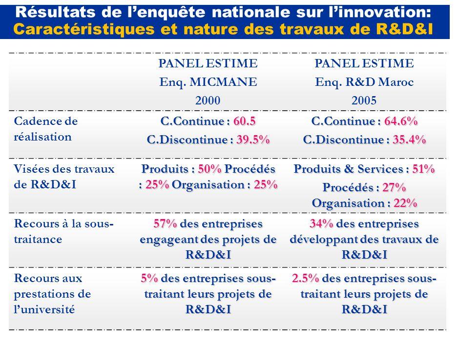 PANEL ESTIME Enq. MICMANE 2000 PANEL ESTIME Enq. R&D Maroc 2005 Intérêt et taux de réalisation8.52%22.86% R&D&I/CA1,3%1,6% Contraintes liées au dévelo