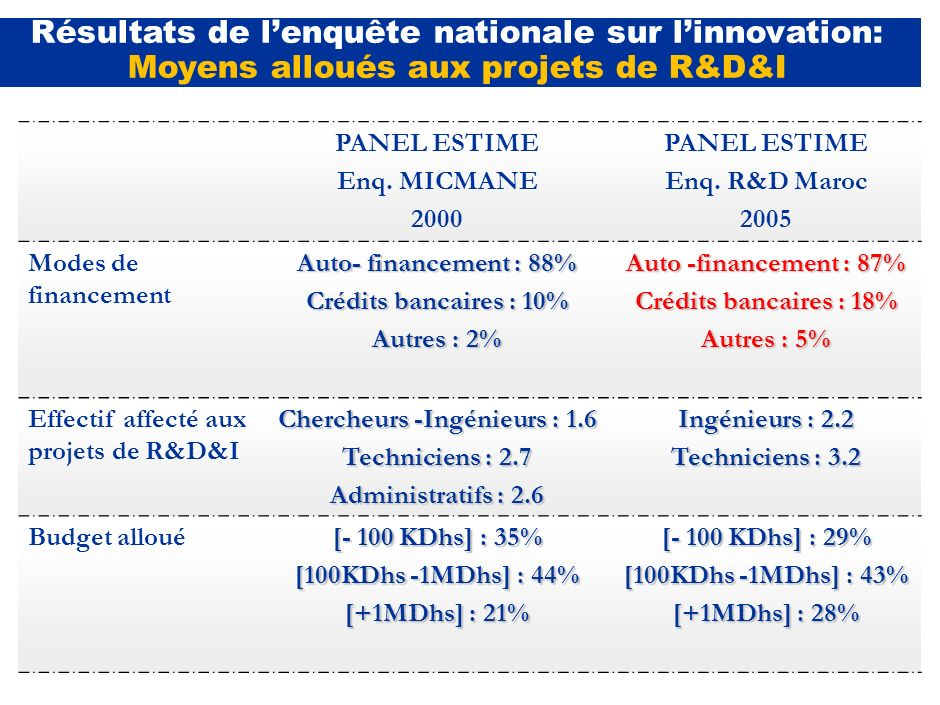 PANEL ESTIME Enq. MICMANE 2000 PANEL ESTIME Enq. R&D Maroc 2005 Cadence de réalisation C.Continue : 60.5 C.Discontinue : 39.5% C.Continue : 64.6% C.Di