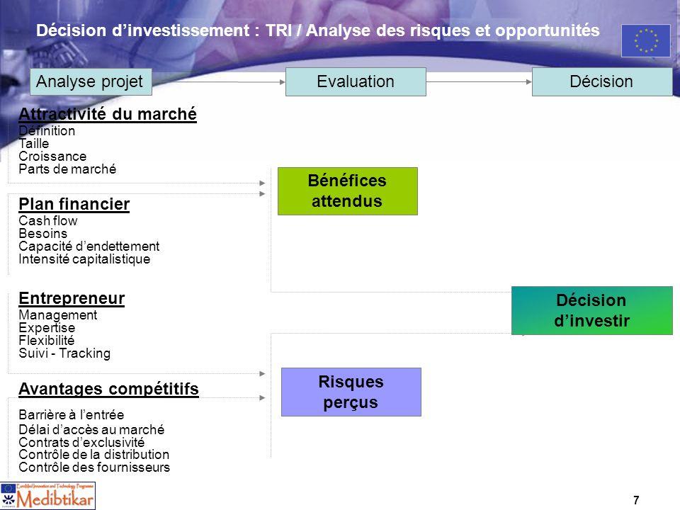 7 Décision dinvestissement : TRI / Analyse des risques et opportunités Attractivité du marché Définition Taille Croissance Parts de marché Plan financ