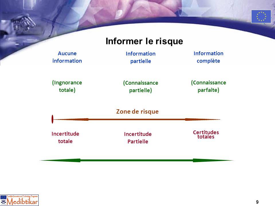 9 9 Aucune information (Ingnorance totale) Information partielle (Connaissance partielle) Information complète (Connaissance parfaite) Zone de risque