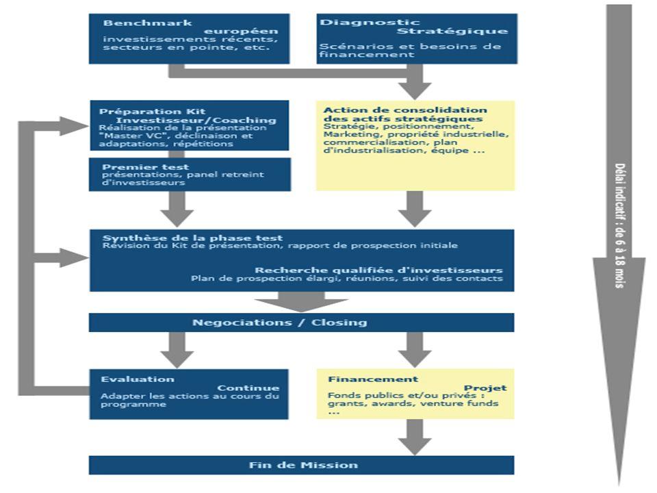 7. Recherche de fonds : road map 1/2 27