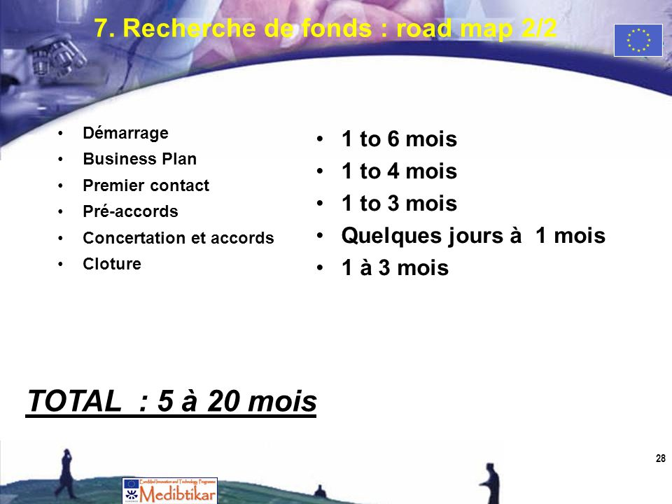 28 Démarrage Business Plan Premier contact Pré-accords Concertation et accords Cloture 1 to 6 mois 1 to 4 mois 1 to 3 mois Quelques jours à 1 mois 1 à 3 mois TOTAL : 5 à 20 mois 7.