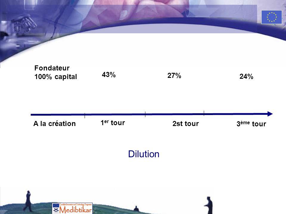 A la création Fondateur 100% capital 1 er tour 43% 2st tour 27% 3 ème tour 24% Dilution